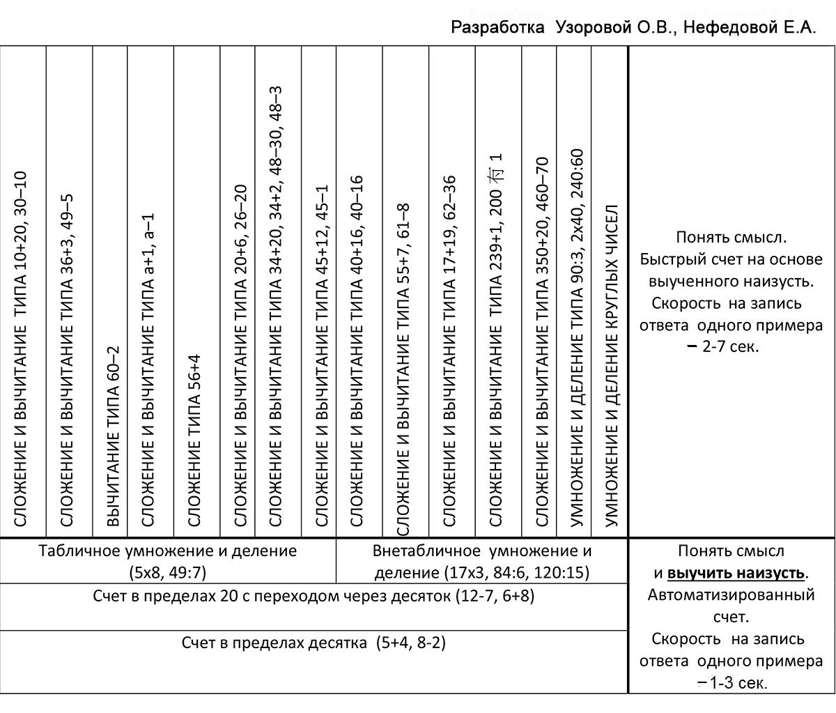 Таблица-устного-счета